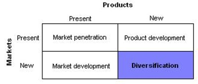 Ansoff diversification thumb Intensive Growth Strategies: Ansoffs Product Market Expansion Grid