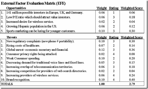 EFE matrix