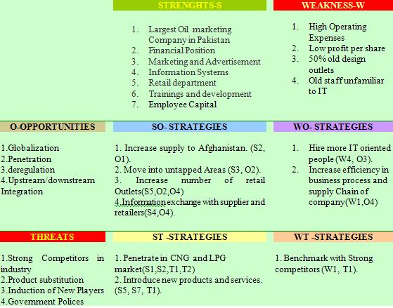 SWOT OR TOWS Analysis (TOWS Matrix)