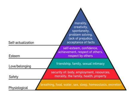 hierarchy of needs. Hierarchy of Needs