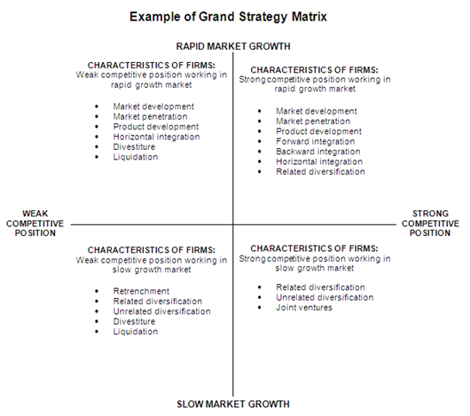 swot matrix space matrix bcg matrix grand strategy matrix similar Quickmba / strategy / ge-mckinsey matrix  the ge / mckinsey matrix is similar to the bcg growth-share matrix in that it maps strategic business units on a grid of.