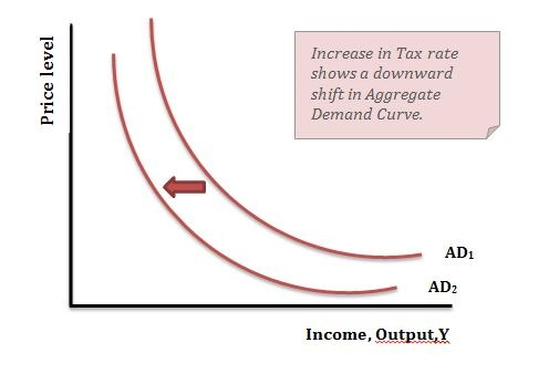 monetary policy and its effect on aggregate demand How does fiscal policy affect monetary policy(1) both fiscal and monetary policies affect aggregate demand but monetary policy will.